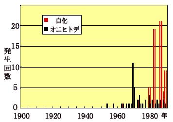 白化現象とオニヒトデの大発生の回数